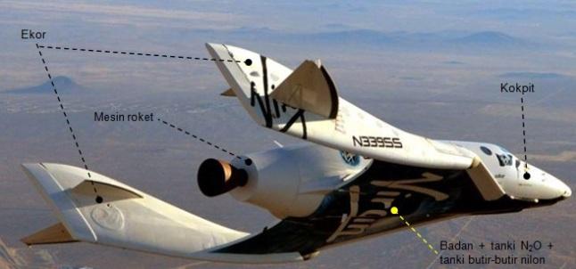Gambar 1. Pesawat ulang-alik sub-orbital SpaceShipTwo (VSS Enterprise) dalam salah satu penerbangan tanpa penyalaan mesinnya. Keempat sudut penting pesawat nampak jelas beserta bdan dan tanki bahan bakar. Sumber: Virgin Galactic, 2014.