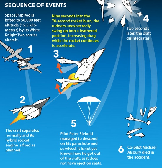 Gambar 3. Ilustrasi urutan kejadian bencana SpaceShipTwo. Sumber: Space.com, 2014.