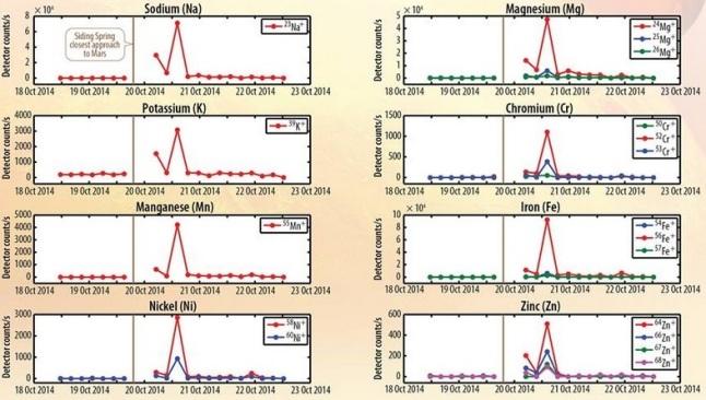 Gambar 5. Delapan jenis atom logam beserta isotop-isotopnya yang berhasil dideteksi di udara Mars oleh wahana MAVEN pasca perlintasan dekat komet Siding-Spring. Normalnya logam-logam ini tidak ada dalam atmosfer Mars. Seluruh atom logam ini menghilang dari udara Mars sekitar 24 jam setelah perlintasan dekat sang komet. Sumber: NASA, 2014.