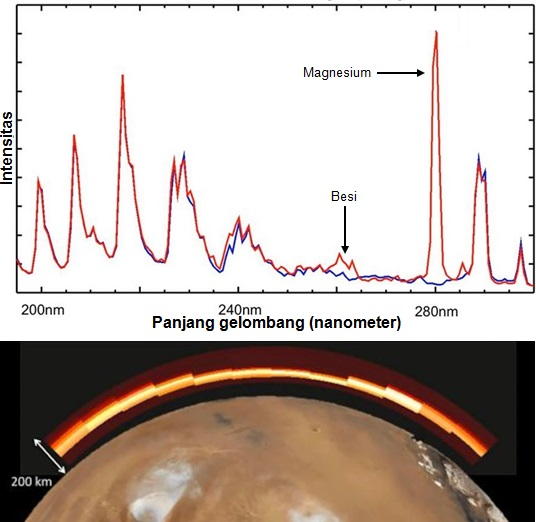 Gambar 6. Atas: spektrum atmosfer Mars yang diindra radas IUVS wahana MAVEN antara sebelum dan sesudah perlintasan dekat komet Siding-Spring. Sebelum komet melintas, kurva spektrumnya diberi warna biru. Sementara setelah komet melintas, kurva spektrumnya diwarnai merah. Nampak kedua kurva nyaris berimpit, kecuali pada sejumlah puncak dengan dua diantaranya menunjukkan kehadiran logam Magnesium dan Besi dari komet Siding-Spring. Bawah: Sebaran ion-ion Magnesium dalam udara Mars pasca perlintasan dekat komet Siding-Spring seperti diindra wahana MAVEN. Sumber: NASA, 2014.