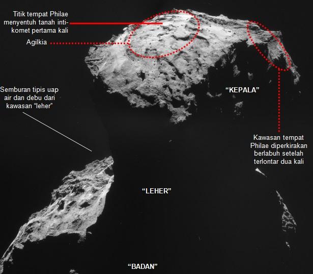 Gambar 5. Geometri intikomet Churyumov-Gerasimenko yang mirip bebek lengkap dengan 'kepala', 'leher' dan 'badan'-nya, berdasarkan observasi wahana Rosetta melalui radas kamerta NavCam. Agilkia terlerak di 'kepala' dan menjadi lokasi yang paling diunggulkan untuk berlabuhnya Philae. Namun tidak berfungsinya dua unit pembantu pendaratan membuat Philae berlabuh di luar dari kawasan ideal ini dan justru kemungkinan berlokasi di lereng tebing terjal sejauh sekitar 1.000 meter dari pusat Agilkia. Sumber: ESA, 2014 dengan label oleh Sudibyo, 2014.