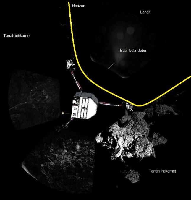 Gambar 4. Pemandangan di sekitar titik berlabuhnya Philae di permukaan intikomet Churyumov-Gerasimenko seperti diabadikan radas kamera CIVA. Karena kedudukan Philae miring dengan salah satu kakinya tidak menapak tanah, maka salah satu dari 6 kamera CIVA mengarah ke langit. Ia memperlihatkan butir-butir debu yang beterbangan dari tanah, sebuah ciri khas intikomet. Citra ini pun memperlihatkan betapa Philae mendarat di lokasi yang remang-remang, dengan sinar Matahari hanya terlihat di bagian kanan bawah citra. Sumber: ESA, 2014 dengan label oleh Sudibyo, 2014.