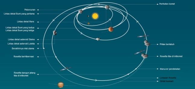 Gambar 6. Lintasan kompleks yang harus ditempuh wahana Rosetta dan robot pendarat Philae semenjak diluncurkan dari Bumi hingga tiba di intikomet Churyumov-Gerasimenko. Perjalanan panjang ini menempuh jarak tak kurang dari 7.100 juta kilometer dan memakan waktu tak kurang dari 10,5 tahun. Sumber: ESA, 2014 dengan modifikasi ke bahasa Indonesia oleh Sudibyo, 2014.