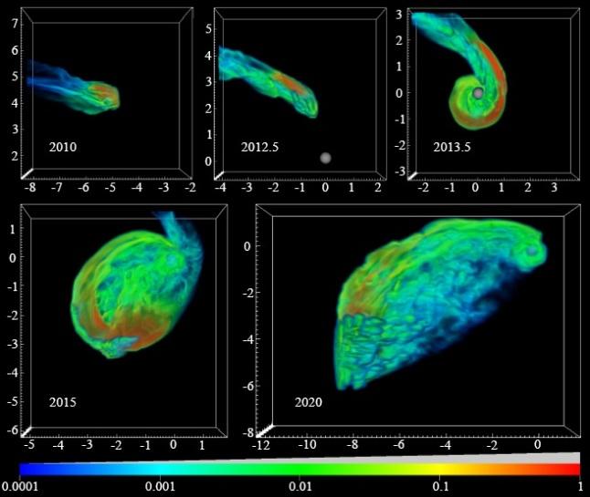 Gambar 7. Simulasi bagaimana nasib awan gas G2 dari tahun ke tahun hingga saat melintas demikian dekat dengan lubang hitam raksasa di pusat galaksi Bima Sakti. Lubang hitam raksasa ditempatkan di koordinat (0, 0). Nampak awan gas G2 pada akhirnya akan terjebak di sekeliling lubang hitam raksasa untuk membentuk piringan akresi. Dalam kenyataannya, awan gas G2 tidak bernasib seperti simulasi ini. Sumber: Anninos dkk, 2012.