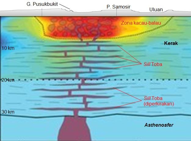 Gambar 2. Penampang melintang kerak bumi di bawah Danau Toba dalam dua dimensi, dengan perkiraan kantung magma raksasanya berdasarkan penelitian gabungan Rusia, Perancis dan Jerman. Terdapat lapisan-lapisan mendatar berisi magma (sill) mulai dari kedalaman 7 hingga 20 kilometer dpl dan kemungkinan menerus hingga 30 kilometer dpl. Pada kedalaman lebih dangkal dari 7 kilometer dpl terdapat zona kacau-balau, yakni bagian kerak bumi di bawah Danau Toba yang terimbas langsung letusan sangat dahsyat 74.000 tahun silam. Sumber: Jaxybulatov dkk, 2014.