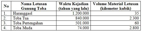 toba-magma_tabel-1_letusan-tob