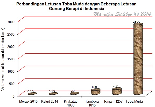 toba-magma_tabel-2_perbandingan-letusan