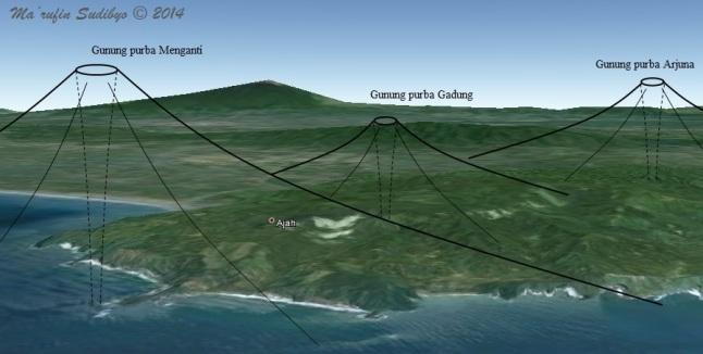Gambar 11. Gambaran sederhana rekonstruksi tiga dari sejumlah gunung berapi purba di Karangbolong, dengan anggapan bahwa setiap bukit intrusi magmatik dan kekar kolom merupakan saluran magma gunung berapi purba. Pada masanya, seluruh gunung berapi purba Karangbolong merupakan gunung berapi bawah laut. Gunung purba Menganti mungkin muncul lebih dulu (dan juga mati lebih dulu) ketimbang gunung purba lainnya. SUmber: Sudibyo, 2014 dengan basis Google Earth.