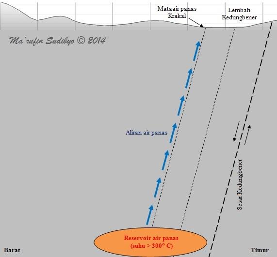 Gambar 6. Gambaran sederhana irisan kulit Bumi di lokasi mataair panas Krakal, yang keberadaannya dipengaruhi oleh sesar Kedungbener. Reservoir air panas bersuhu > 300 derajat Celcius terletak pada kedalaman 1.100 meter dari permukaan tanah. Ia mengalirkan air panasnya ke permukaan melalui kulit bumi yang lemah dan lebih mudah ditembus di lokasi sesar Kedungbener. Sumber: Sudibyo, 2014 dengan basis Google Earth; survei geofisika tim UGM, 2000 dan survei Lemigas, 1986.