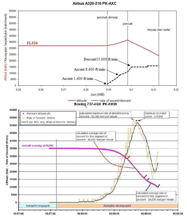 Gambar 5. Grafik dinamika altitud beserta kecepatan menanjak-menukik pesawat Airbus A320-216 PK-AXC AirAsia penerbangan QZ8501 dalam menit-menit terakhirnya (atas). Sebagai pembanding adalah dinamika altitud serta kecepatan menukik pesawat Boeing 737-4Q8 nomor PK-KKW Adam Air penerbangan DHI574 (bawah). Sumber: Sudibyo, 2015 berdasar data radar yang dipublikasikan Kemenhub, 2015. Data Adam Air dari KNKT, 2008.