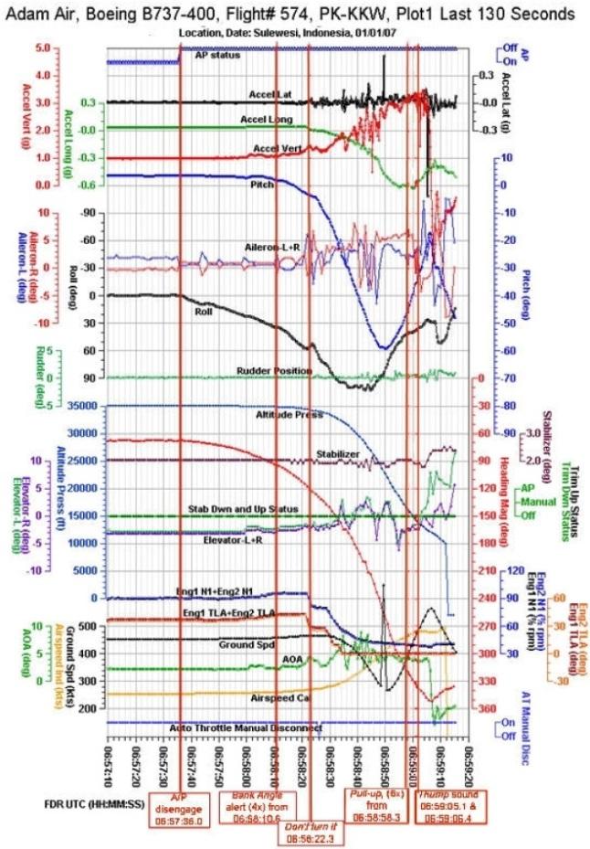 Gambar 4. Contoh sejumlah parameter hasil rekaman FDR (flight data recorder) yang telah dipublikasikan. Dalam hal ini adalah rekaman FDR Boeing 737-4Q8 nomor PK-KKW Adam Air penerbangan DHI574 yang jatuh di Selat Makassar, 1 Januari 2007 TU. Rekaman dibatasi dalam 130 detik terakhir sebelum bencana. Publikasi sejenis juga bakal dilakukan KNKT dalam laporan akhir analisis kecelakaan AirAsia penerbangan QZ8501 kelak. Sumber: KNKT, 2008.