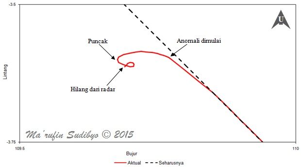 Gambar 6. Grafik dinamika posisi lintang dan bujur pesawat Airbus A320-216 PK-AXC AirAsia penerbangan QZ8501 dalam menit-menit terakhirnya. Lintasan yang seharusnya ditempuh pesawat naas itu digambarkan dalam garis hitam putus-putus. Lintasan yang sesungguhnya dilalui pesawat digambarkan dalam garis merah tak terputus. Sumber: Sudibyo, 2015 berdasar data radar yang dipublikasikan Kemenhub, 2015.