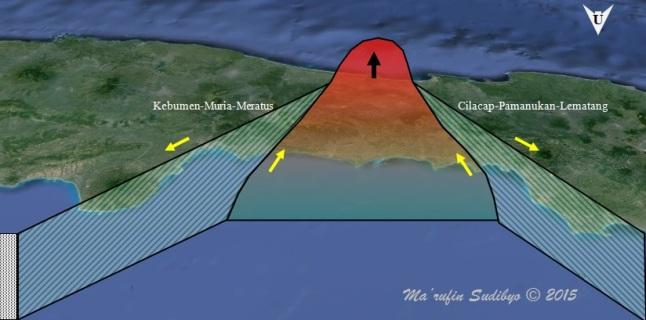 Gambar 2. Diagram skematik sederhana yang memperlihatkan keberadaan sistem patahan besar Kebumen-Muria-Meratus dan Cilacap-Pamanukan-Lematang. Berpuluh juta tahun silam saat keduanya itu masih aktif sepenuhnya dengan arah gerak ditunjukkan oleh tanda panah kuning, gabungan aktivitas keduanya membuat sebagian pesisir selatan Jawa Tengah terangkat hingga 2.000 meter lalu terkunci (panah hitam). Sebagian zona pengangkatan kini tersisa sebagai karst Tanjung Karangbolong. Sementara sisi timur dan baratnya terbenam ke dasar laut. Sebaliknya pesisir utara Jawa Tengah juga turut terbenam, sebagai kompensasi isostatik. Sumber: Sudibyo, 2015 diadaptasi dari Satyana & Purwaningsih, 2002.