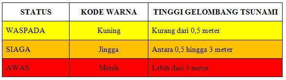 Gambar 4. Tingkatan status tsunami beserta kode warnanya seperti disajikan sistem peringatan dini tsunami Indonesia (InaTEWS) yang berada di bawah Badan Meteorologi Klimatologi dan Geofisika. Sumber: BMKG, 2015.