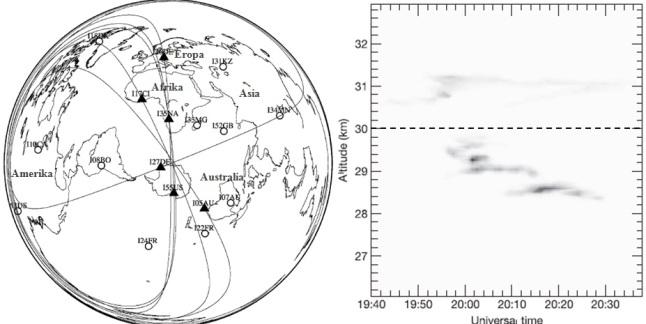 Gambar 7. Kiri: posisi stasiun-stasiun infrasonik CTBTO pada September 2004 TU. Stasiun yang mendeteksi terjadinya Peristiwa Antartika 2004 adalah stasiun yang ditandai dengan segitiga hitam. Secara keseluruhan terdapat 6 stasiun infrasonik yang mendeteksi peristiwa tersebut, yang terjauh di Italia (~13.000 kilometer dari lokasi). Kanan: hasil pengukuran LIDAR pada panjang gelombang 5.320 Angstrom dari stasiun penelitian Davis tepat setelah Peristiwa Antartika 2004. Terdeteksi aerosol dalam dua kelompok berbeda, dibatasi oleh ketinggian 30 kilometer dpl (garis putus-putus). Dua kelompok aerosol ini dibentuk oleh dua peristiwa pemecah-belahan yang berbeda. Sumber: Arrowsmith dkk, 2008 & Klekociuk dkk, 2005.