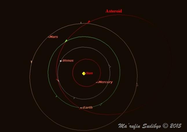 Gambar 2. Orbit asteroid-tanpa-nama penyebab Peristiwa Chelyabinsk 2013, dibandingkan dengan orbit planet-planet terestrial saat dilihat dari jarak 3 satuan astronomis di atas kutub utara Matahari. Dibandingkan orbit planet-planet, orbit asteroid tersebut jauh lebih lonjong, yang merentang di antara orbit Venus hingga kawasan Sabuk Asteroid. Sumber: Sudibyo, 2015 dengan basis Starry Night Backyard 3.0 dan data dari Popova dkk, 2013.