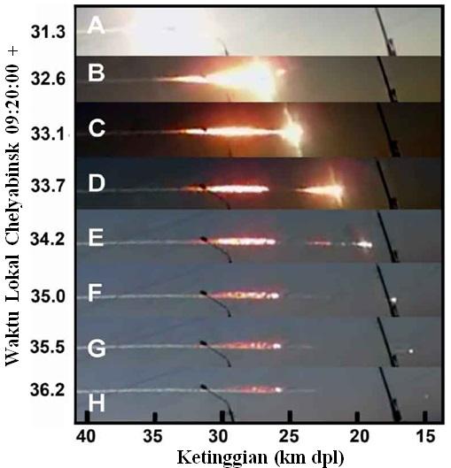 Gambar 4. Dinamika boloid dalam Peristiwa Chelyabinsk 2013 dari detik ke detik, seperti direkam oleh A. Ivanov di Kamensk-Uralskiy. A: tepat saat kilatan cahaya pertamanya (yang lebih terang dari Matahari). B: pasca pemecah-belahan brutal di ketinggian 27 kilometer dpl. C: jelang kilatan cahaya yang kedua. D: pasca kilatan cahaya yang kedua. E: dua bongkahan besar tersisa, terjadi kilatan cahaya yang ketiga. F: bongkahan kedua lenyap, tinggal bongkahan pertama yang masih bercahaya. G: bongkahan kedua mulai meredup, namun masih melaju. H: bongkahan kedua kian redup meski masih melaju. Sumber: Popova dkk, 2013.