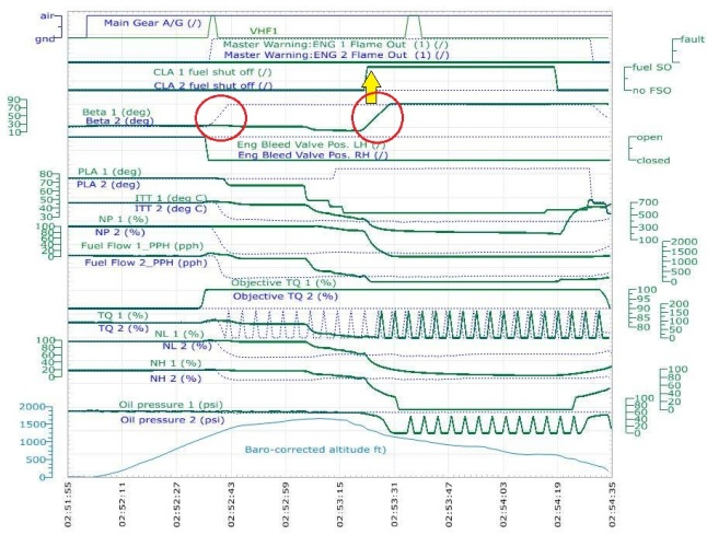 Gambar 4. Plot sebagian parameter yang berhasil diunduh dari perekam data penerbangan (FDR) pesawat ATR 72-600 B-22816 yang naas. Tanda panah memperlihatkan aliran bahan bakar ke mesin nomor 1 (mesin kiri) yang mendadak dihentikan secara manual. Sebagai akibatnya mesin nomor 1 itu pun mati, diperlihatkan oleh lingkaran merah tepat di bawah panah. Matinya mesin nomor 1 menyusul kejadian sejenis pada mesin nomor 2 sebelumnya. Sumber: TASC, 2015.