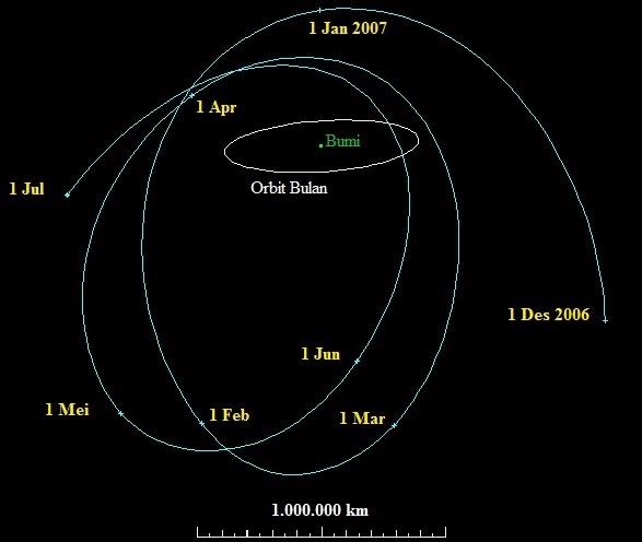 Gambar 6. Orbit asteroid 2006 RH120 sepanjang 1 Desember 2006 hingga 1 Juli 2007 TU atau selagi menyandang status satelit tangkapan sementara Bumi atau Bulan sementara Bumi. Nampak asteroid mengelilingi Bumi hingga tiga kalis epanjangw aktu itu, dengan orbit yang terus berubah-ubah. Disimulasikan oleh Paul Chodas di NASA Jet Propulsion Laboratory, california (Amerika Serikat). Sumber: NASA, 2015.