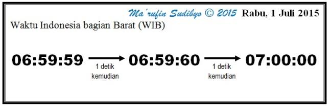 Gambar 1. Bagaimana detik kabisat akan terjadi pada Rabu 1 Juli 2015 TU. Dalam ilustrasi ini untuk wilayah waktu Indonesia bagian Barat (WIB), dimana detik kabisat akan ditambahkan sebelum pukul 07:00:00 WIB. Sumber: Sudibyo, 2015.