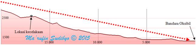 Gambar 3. Penampang rupabumi Pegunungan Jayawijaya dalam garis lurus di antara bandara Oksibil hingga lokasi kecelakaan pesawat ATR 42-300 PK-YRN Trigana Air Service. Angka-angka horizontal menunjukkan jarak dari bandara (dalam meter), sementara angka-angka vertikal adalah elevasi dari paras laut rata-rata (dalam meter). Garis putus-putus menunjukkan prakiraan penurunan ketinggian yang seharusnya dijalani pesawat bila hendak mendarat dengan aman di bandara Oksibil. Sumber: Sudibyo, 2015 berbasis Google Earth.