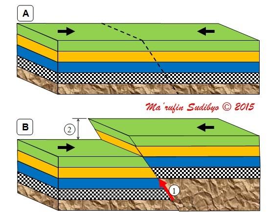 Gambar 5. Ilustrasi sederhana pematahan naik miring (oblique thrust) pada kerak bumi, antara sebelum pematahan (A) dan sesudah pematahan (B). Tanda panah hitam merupakan arah tegasan. Angka (1) menunjukkan besarnya lentingan (slip) sementara angka (2) menunjukkan besarnya gerak vertikal. Pematahan jenis inilah yang kerap terjadi pada zona subduksi dan bila melibatkan area yang sangat luas akan menghasilkan gempa besar atau gempa akbar yang disertai tsunami. Sumber: Sudibyo, 2015.