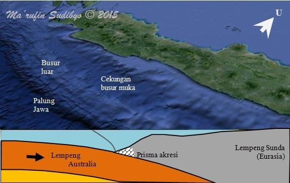 Gambar 4. Penampang melintang sederhana zona subduksi Jawa dengan sejumlah gejala khas subduksi didalamnya. Sumber: Sudibyo, 2015 berbasis peta Google Earth.