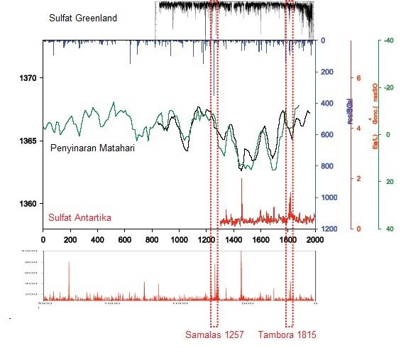 Gambar 12. Kombinasi data yang menunjukkan jejak-jejak Letusan Samalas 1257 dalam lembaran es di kutub utara (diwakili Greenland) dan kutub selatan (Antartika). Terlihat konsentrasi sulfat yang sangat tinggi baik di kutub utara maupun selatan. Juga terlihat terjadinya penurunan intensitas sinar Matahari yang diterima paras Bumi pasca Letusan Samalas 1257. Sumber: Schneider dkk, 2008.