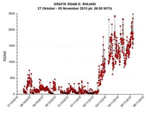 Gambar 13. Grafik RSAM Gunung Rinjani dalam periode 27 Oktober hingga 5 November 2015 TU. Sumbu datar (horizontal) menunjukkan tanggal sementara sumbu tegak (vertikal) menunjukkan energi letusan (tanpa satuan). Terlihat ada peningkatan energi letusan semenjak 2 November 2015 TU, namun setelah itu berfluktuasi. Sumber: PVMBG, 2015.