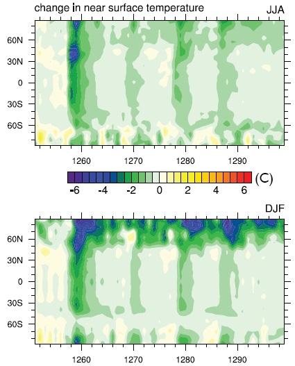 Gambar 10. Simulasi dampak global Letusan Samalas 1257 dalam bentuk penurunan suhu rata-rata per region (berdasarkan dua model). Sumbu datar (horizontal) menunjukkan angka tahun, sementara sumbu tegak (vertikal) menunjukkan garis-garis lintang (N untuk Lintang Utara dan S untuk Lintang Selatan). Meski penurunan suhu rata-rata global akibat letusan dahsyat ini berkisar 1° Celcius di bawah normal, namun bagi region lingkar kutub utara bisa mencapai 6° Celcius di bawah normal. Sumber: Schneider dkk, 2008.