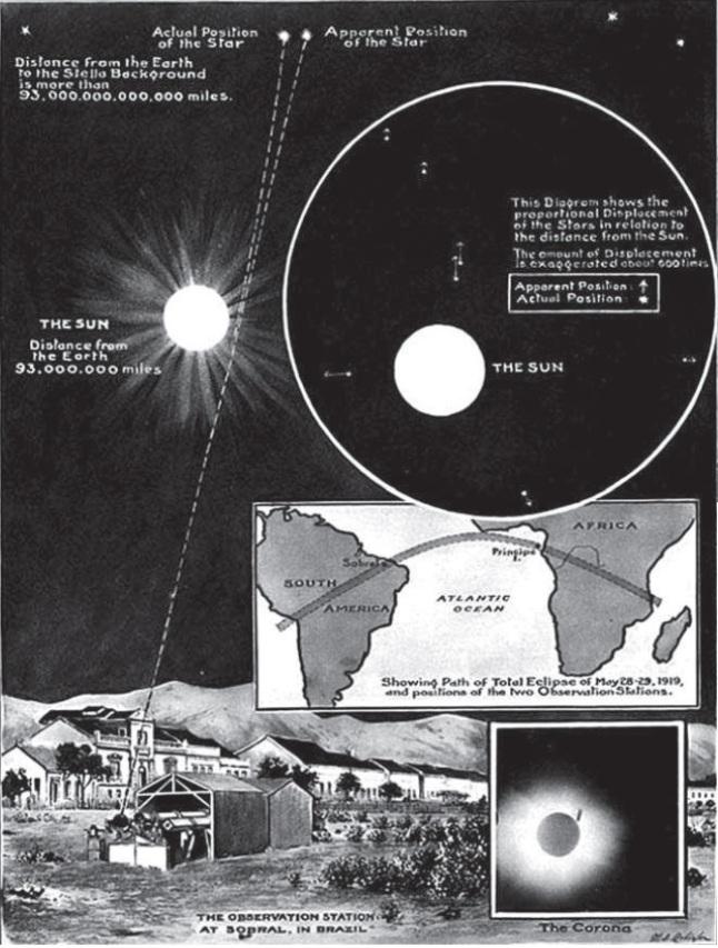Gambar 2. Poster menjelang Gerhana Matahari Total 1919, yang menggambarkan bagaimana cahaya bintang-bintang jauh dibelokkan sedikit kala melintas di dekat benda langit bermassa cukup besar (massif) seperti Matahari sebagai efek dari melengkungnya ruang-waktu akibat benda massif. Posisi nampak bintang-bintang tersebut akan bergeser menjauh sedikit dari Matahari. Fenomena ini hanya bisa disaksikan pada saat peristiwa Gerhana Matahari Total. Observasi yang dilakukan Eddington dkk, memastikan bahwa berkas cahaya tersebut memang benar-benar berbelok sedikit. Sumber: Morison, 2008.