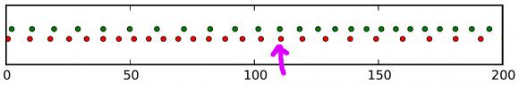 Perhatikan selang-seling posisi butir-butir cahaya merah dan biru yang tidak teratur ! Gambar 6. Gambaran sederhana bagaimana Observatorium LIGO bekerja, dengan menganggap bahwa cahaya adalah butir-butir partikel tanpa sifat gelombang. Sumber cahaya koheren terletak di sebelah kiri sementara detektor di sebelah bawah. Setelah melewati cermin-pemisah-semi-transparan, berkas cahaya terpisah menjadi dua masing-masing berwarna hijau dan merah. Perhatikan perbedaan diagram waktu kedatangan butir-butir cahaya antara kondisi normal dan kondisi saat gelombang gravitasi menerpa. Sumber: Universe Today, 2016.