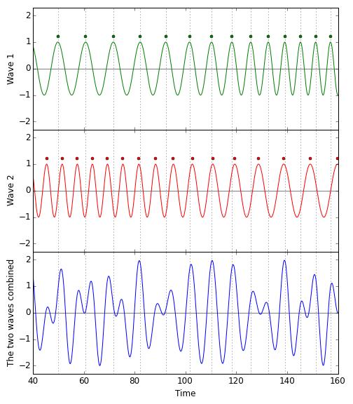 Gambar 7. Gambaran sederhana tentang pola interferensi yang bisa diindra detektor observatorium LIGO. Dalam hal ini berkas cahaya dianggap sebagai butir-butir partikel yang memiliki sifat gelombang. Bila diagram waktu kedatangan di Gambar 6 dikembangkan lebih lanjut dengan menyertakan pola-pola gelombang transversal, maka akan dijumpai pola interferensi destruktif (kondisi normal) dan pola interferensi konstruktif (kondisi saat gelombang gravitasi menerpa). Sumber: Universe Today, 2016.