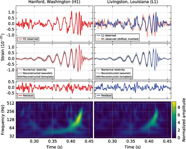 Gambar 8. Hasil observasi gelombang gravitasi lewat observatorium LIGO di Hanford dan Livingstone. Nampak kurva dari data yang terekam nyaris sama persis dengan hasil perhitungan (simulasi). Inilah bukti langsung pertama bahwa gelombang gravitasi memang ada. Sumber: Abbott dkk, 2016.