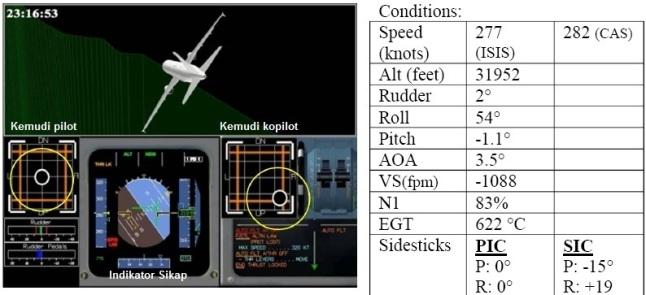 Gambar 3. Hasil simulasi dengan simulator Airbus A320 berdasar data dari FDR tentang kondisi penerbangan QZ8501 pada jam 06:16:53 WIB (23:16:53 GMT). Yakni 9 detik setelah pilot mereset ulang sepasang komputer FAC. Nampak pesawat berada pada altitud 9.739 meter dpl (31.952 kaki dpl) dalam kondisi miring 54° ke kiri seperti diperlihatkan dalam layar Indikator Sikap pesawat. Tampak kopilot sudah merespon melalui kolom kemudinya. Sumber: KNKT, 2015.