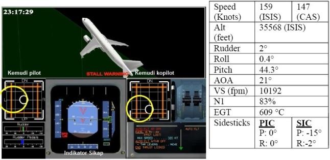 Gambar 4. Hasil simulasi dengan simulator Airbus A320 berdasar data dari FDR tentang kondisi penerbangan QZ8501 pada jam 06:17:29 WIB (23:17:29 GMT). Yakni 43 detik setelah pilot mereset ulang sepasang komputer FAC. Nampak pesawat telah lebih tinggi karena berada di altitud 10.841 meter dpl (35.568 kaki dpl) dalam kondisi menanjak teramat tajam hingga 44,3° dari bidang horizontal. Pesawat tak lagi dalam kondisi miring seperti diperlihatkan layar Indikator Sikap pesawat. Tampak pilot dan kopilot sudah merespon melalui kolom kemudinya. Inilah saat alarm stall mulai menyala. Sumber: KNKT, 2015.