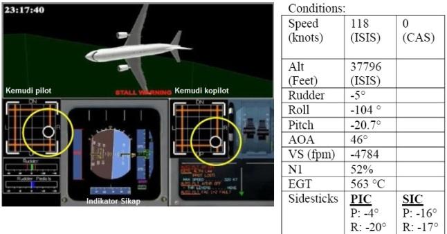 Gambar 5. Hasil simulasi dengan simulator Airbus A320 berdasar data dari FDR tentang kondisi penerbangan QZ8501 pada jam 06:17:40 WIB (23:17:40 GMT). Yakni 54 detik setelah pilot mereset ulang sepasang komputer FAC. Nampak pesawat telah mencapai puncak ketinggiannya di altitud 11.520 meter dpl (37.796  kaki dpl). Pesawat mulai menurun tajam dengan sudut minus 20,7° dari bidang horizontal. Pesawat pun dalam kondisi miring sangat ekstrim hingga nyaris terguling seperti diperlihatkan layar Indikator Sikap pesawat, dengan kemiringan hingga 104°. Tampak pilot dan kopilot terus merespon melalui kolom kemudinya, dengan alarm stall tetap menyala. 3 menit pasca situasi ini, pesawat sudah tercebur di Selat Karimata. Sumber: KNKT, 2015.