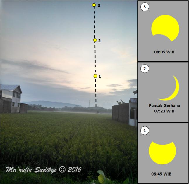 Gambar 6. Prakiraan lintasan Matahari (garis putus-putus) dan kedudukan Matahari (titik-titik kuning) dalam Gerhana Matahari Total 9 Maret 2016 di ufuk timur kota Kebumen (Jawa Tengah). Masing-masing titik menunjukkan posisi dan wajah Matahari dalam jam-jam tertentu yang disajikan di sisi kanan. Sumber: Sudibyo, 2016