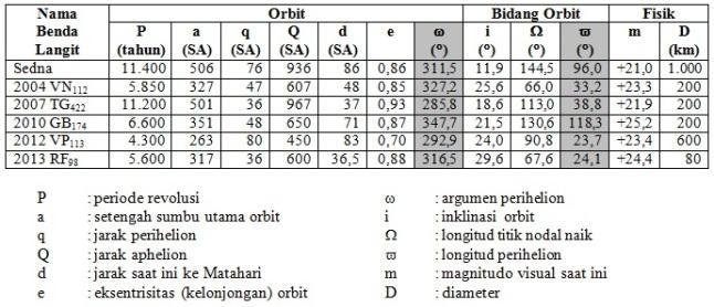 Gambar 4. Elemen orbit dan fisik enam benda langit transneptunik ekstrim dengan perihelion lebih besar dari 30 SA dan setengah sumbu utama orbit lebih besar dari 250 SA. Perhatikan bahwa semuanya memiliki nilai argumen perihelion dan longitud perihelion yang saling berdekatan satu dengan yang lain. Sumber: IAU Minor Planet Center, 2016