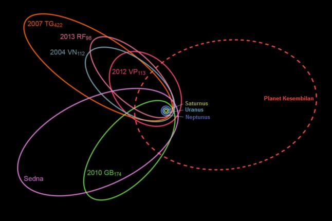 Gambar 5. Prakiraan orbit Planet Kesembilan di antara orbit enam benda langit transneptunik ekstrim dan tiga planet terluar tata surya kita (Saturnus, Uranus dan Neptunus). Nampak bahwa perihelion dan arah orbit prakiraan Planet Kesembilan bertolak belakang dengan keenam benda langit transneptunik. Sumber: Brown & Batygin, 2016.