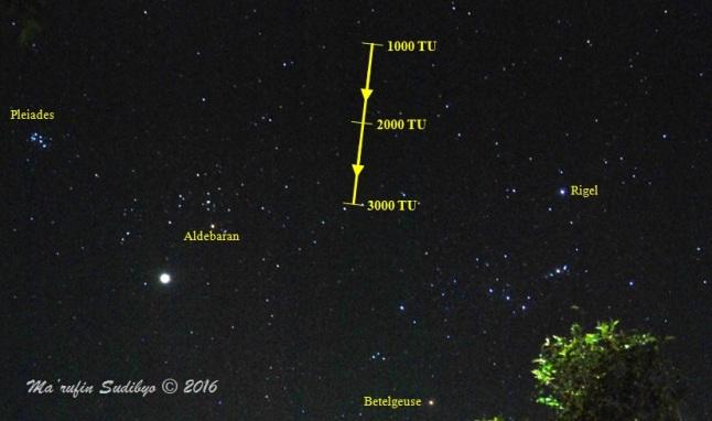 Gambar 6. Prakiraan pergeseran posisi Planet Kesembilan dalam 2.000 tahun sebagai salah satu hasil simulasi duo Brown & Batygin. Dalam simulasi ini, Planet Kesembilan saat ini diprakirakan berada di dalam rasi Waluku (Orion). Titik terang di dekat bintang Aldebaran adalah Jupiter, yang diabadikan pada Agustus 2012 TU. Sumber: Sudibyo, 2016.