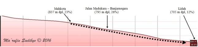 Gambar 4. Penampang melintang lereng bukit yang mengalami longsor rayapan dalam bencana longsor Clapar, di hari-hari pertama. Penampang melintang ini berimpit dengan sumbu area longsor yang berarah barat-barat daya ke timur-tenggara. Nampak posisi mahkota longsor dan lidah longsor serta jalan raya Madukara-Banjarnegara. Panah tebal putus-putus menunjukkan arah gerakan tanah. sementara tanda persen (%) menunjukkan persentase kemiringan lereng pada suatu titik. Sumber: Sudibyo, 2016 dengan basis Google Earth serta data dari Nurmansyah.