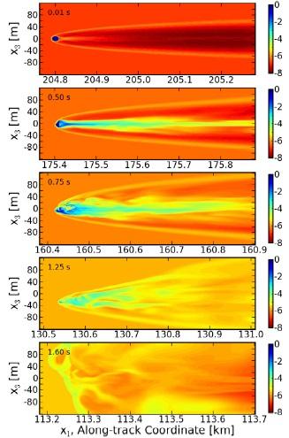 Gambar 10. Bagaimana nasib sebuah meteoroid kecil yang menerobos masuk ke dalam atmosfer Jupiter dalam simulasi Hueso dkk (2013). 0,1 detik setelah memasuki atmosfer, meteoroid berubah menjadi meteor-terang dengan bentuk yang masih utuh di elevasi sekitar 204 kilometer dpj sembari mulai menghamburkan sebagian massanya dan hempasan gelombang kejut ke atmosfer. 0,5 detik setelah memasuki atmosfer, meteor-terang mulai memipih di elevasi sekitar 175 kilometer dpj. Kuantitas hamburan massa dan gelombang kejutnya kian meningkat. 0,75 detik setelah memasuki atmosfer, meteor-terang telah terfragmentasi demikian brutal di elevasi sekitar 160 kilometer dpj. 1,25 detik setelah memasuki atmosfer, meteor-terang telah teruapkan tak bersisa di elevasi sekitar 130 kilometer dpj. Hanya gelombang kejutnya yang masih menjalar. 1,6 detik setelah memasuki atmosfer, baik meteor-terang maupun gelombang kejutnya telah benar-benar menghilang di dalam atmosfer Jupiter. Sumber: Hueso dkk, 2013.