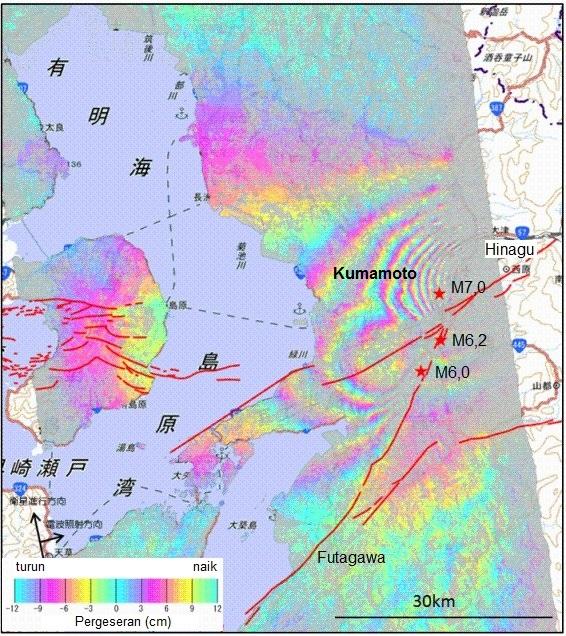 Gambar 4. Episentrum gempa utama (M7,0) dan dua gempa pendahulu (M6,2 dan M6,0) dalam Gempa Kumamoto 2016. Nampak sesar Futagawa dan Hinagu, yang bertanggung jawab dalam gempa ini. Pola-pola warna pelangi menunjukkan pergeseran tanah Kumamoto dan sekitarnya akibat gempa ini berdasarkan citra radar satelit Palsar-2 yang diolah dengan teknik interferometri SAR (synthethic apperture radar). Sumber: GIS Japan, 2016.