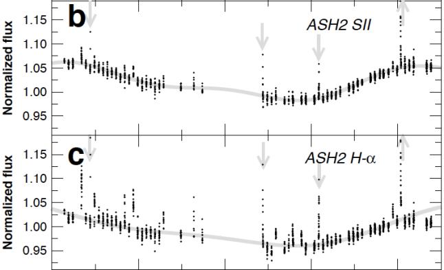 Gambar 3. Jejak badai bintang Proxima Centauri seperti yang terekam dalam fotometri kuasi-simultan dari teleskop ASH2 (Astrograph for the South Hemisphere II) dengan filter Hidrogen alpha pada spektrum cahaya tampak dan LCOGT (Las Cumbres Observatory Global Telescope) juga pada sepktrum cahaya tampak. Jejak badai bintang ditandai dengan panah abu-abu. Dalam waktu pengamatan selama 80 hari berturut-turut, nampak terdeteksi minimal tiga peristiwa badai bintang. Kedua teleskop tersebut merupakan bagian dari kampanye pale red dot ESO untuk menemukan planet di bintang Proxima Centauri. Sumber: ESO/Anglada-Escude dkk, 2016.