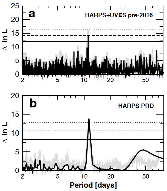 Gambar 4. Deteksi tak langsung eksistensi planet Proxima Centauri b yang mengorbit bintang Proxima Centauri, seperti terlihat pada perubahan kecepatan radial bintang tersebut berdasarkan hasil observasi dengan spektograf HAVES dan UVES. Nampak jelas pada kedua periodogram di atas, terdapat sinyal kuat dengan puncak pada periode 11,19 hari. Ini menjadi indikasi ada sebuah obyek yang mengelilingi Proxima Centauri dengan periode revolusi 11,19 hari Bumi. Sumber: ESOAnglada-Escude dkk, 2016.
