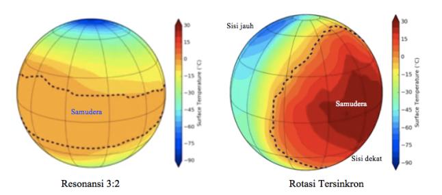 Gambar 5. Prakiraan distribusi suhu paras rata-rata planet Proxima Centauri b berdasarkan asumsi mengalami resonansi 3:2 (kiri) dan rotasi tersinkron (kanan). Berdasarkan simulasi numerik yang dikerjakan Laboratoire de Météorologie Dynamique's Planetary Global Climate Model. Sumber: ESO, 2016.