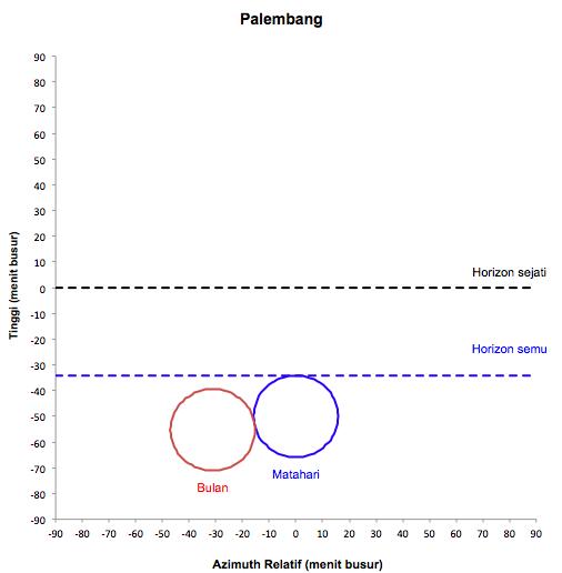 Gambar 3. Perbandingan posisi serta kedudukan cakram Bulan dan Matahari untuk titik Jakarta (atas) dan Palembang (bawah) pada 1 September 2016 TU saat Matahari terbenam. Perhatikan bahwa di kedua titik tersebut, syarat wujudul hilaal belum terpenuhi. Sumber: Sudibyo, 2016.