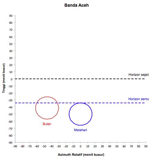 Gambar 4. Perbandingan posisi serta kedudukan cakram Bulan dan Matahari untuk titik Medan (atas) dan Banda Aceh (bawah) pada 1 September 2016 TU saat Matahari terbenam. Perhatikan bahwa di kedua titik tersebut, syarat wujudul hilaal sudah terpenuhi. Sumber: Sudibyo, 2016.