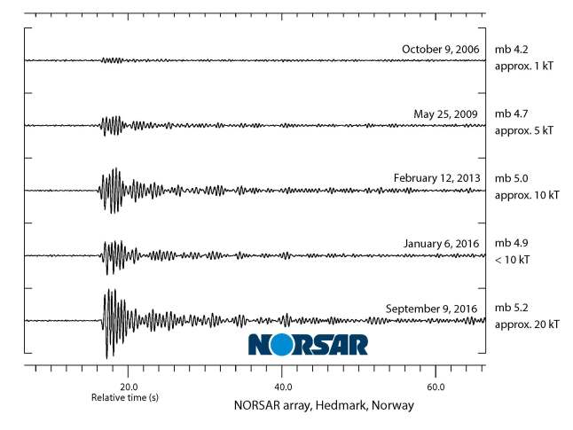 Gambar 4. Perbandingan gelombang seismik dari kelima ujicoba nuklir Korea Utara sejak 2006 TU seperti yang terekam dalam stasiun seismik Hedmark (Norwegia) yang berjarak 7.360 kilometer dari lokasi ujicoba, diplot dalam skala yang sama. Nampak amplitudo dan magnitudo gelombang seismik produk ujicoba 9 September 2016 TU adalah yang terbesar dibanding yang lain. Sumber: NORSAR, 2016.